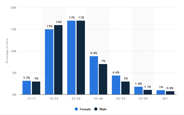 Distribution of Instagram users worldwide as of July 2019, by age and gender