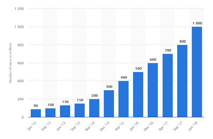 Number of monthly active Instagram users from January 2013 to June 2018 (in millions)