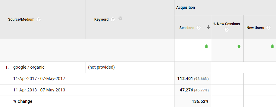 Changes in data shared by Google Analytics